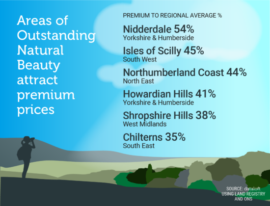 Areas of outstanding natural beauty and how it affects property prices…